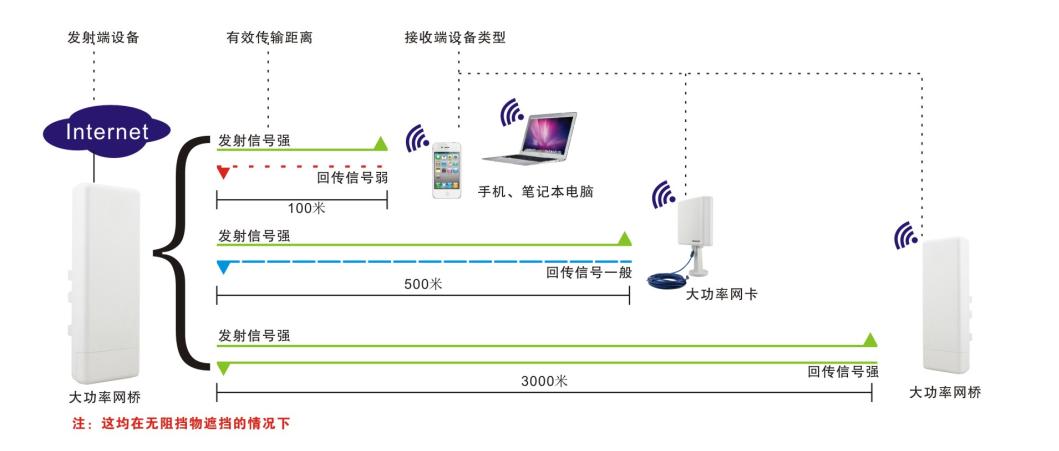 无线网桥之农村基站无线覆盖方案-拓达电子