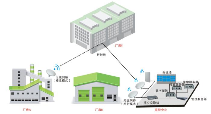 所有网络高清摄像机和硬盘录像机就近接入各单元的网络交换机,考虑到130万网络高清的最佳码流为4M,硬盘录像机1路视频的最佳码流为2M,而无线网桥发射端与接收端的一组有效带宽只有40M左右,因此建议超过40M的采用重新建立一组无线网桥进行传输,无线网桥的具体数量根据现场的实际情况来定。 4.监控中心设计 在厂区监控中心建立一个全新的视频监控管理平台,该平台负责厂区全部视频监控系统的管理,信息的提取。通过新建的管理平台,实现五个统一,即:统一设备命名,统一技术标准,统一存储规划,统一资源分配,统一应用支持。
