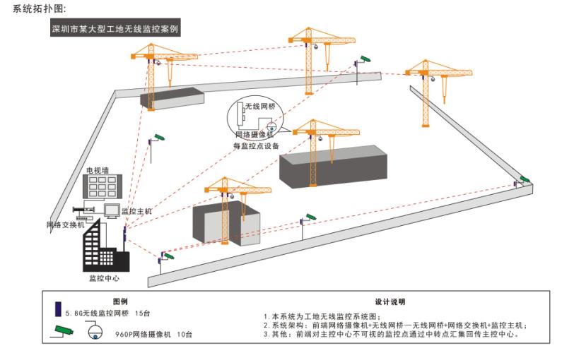 四、方案分析 1、每个塔吊采用300Mbps的无线设备,主控中心也采用300Mbps无线设备,采用点对点或点多多点的方式进行无线传输。 2、一个300Mbps的无线网桥在2km的范围内可以达到45MB/s左右的带宽,最多可以带5-6个960P的摄像头。 3、个别有阻挡、不可视的点位,可利用中继模式来解决。但不可以中继多次,中继后带宽都会减半。 4、为避开2.