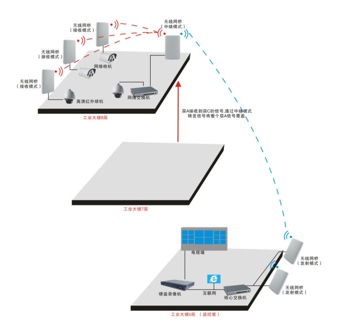 工业大楼无线监控实施方案